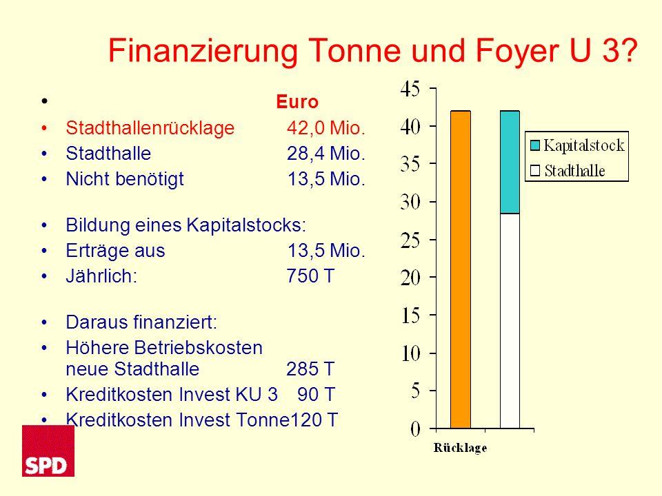 Finanzierung Tonne und Foyer U 3. Euro Stadthallenrücklage42,0 Mio.