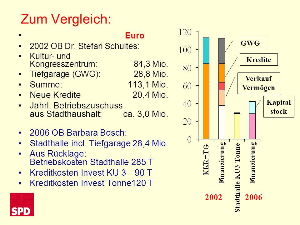 Zum Vergleich: Euro 2002 OB Dr. Stefan Schultes: Kultur- und Kongresszentrum: 84,3 Mio.