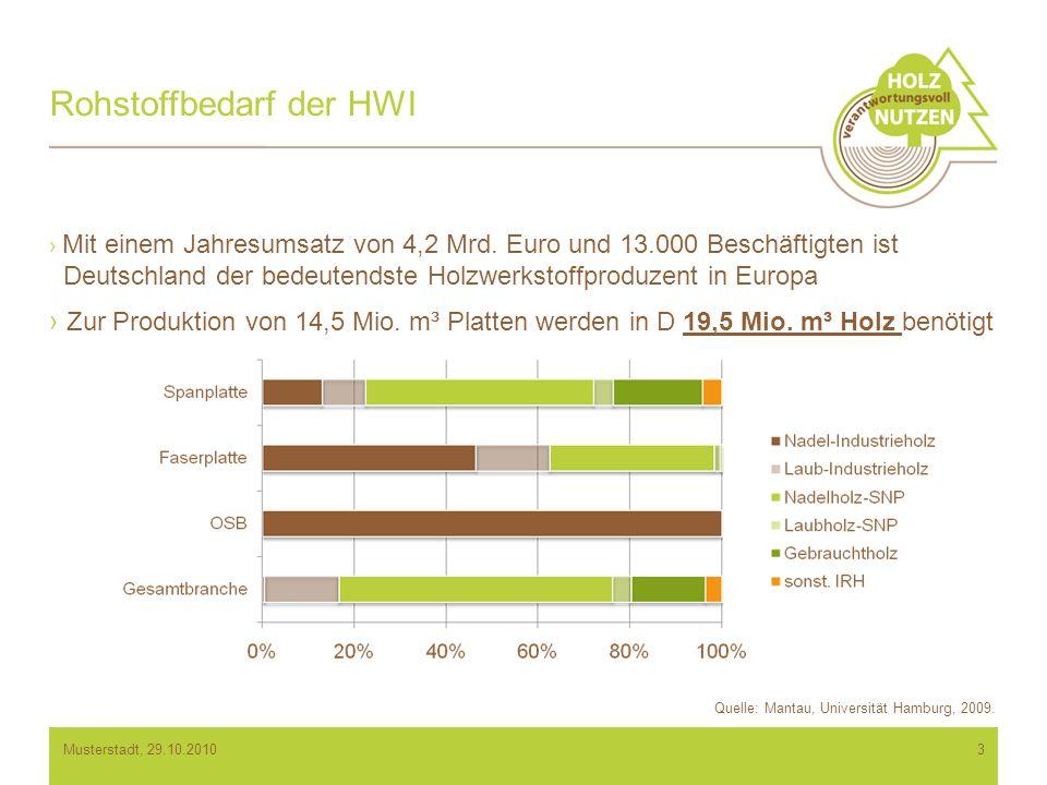 Rohstoffbedarf der HWI Mit einem Jahresumsatz von 4,2 Mrd.