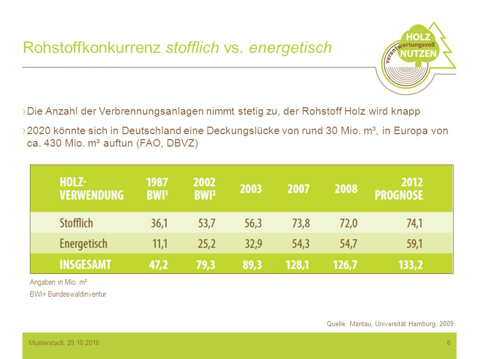 Rohstoffkonkurrenz stofflich vs.energetisch Angaben in Mio.