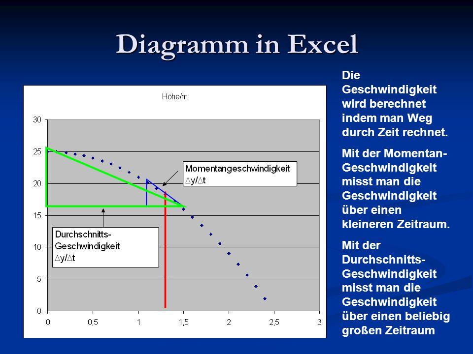 Diagramm in Excel keine Bewegung keine Bewegung s(t) = konstant s(t) = konstant v(t) = 0 v(t) = 0 a(t) = 0 a(t) = 0