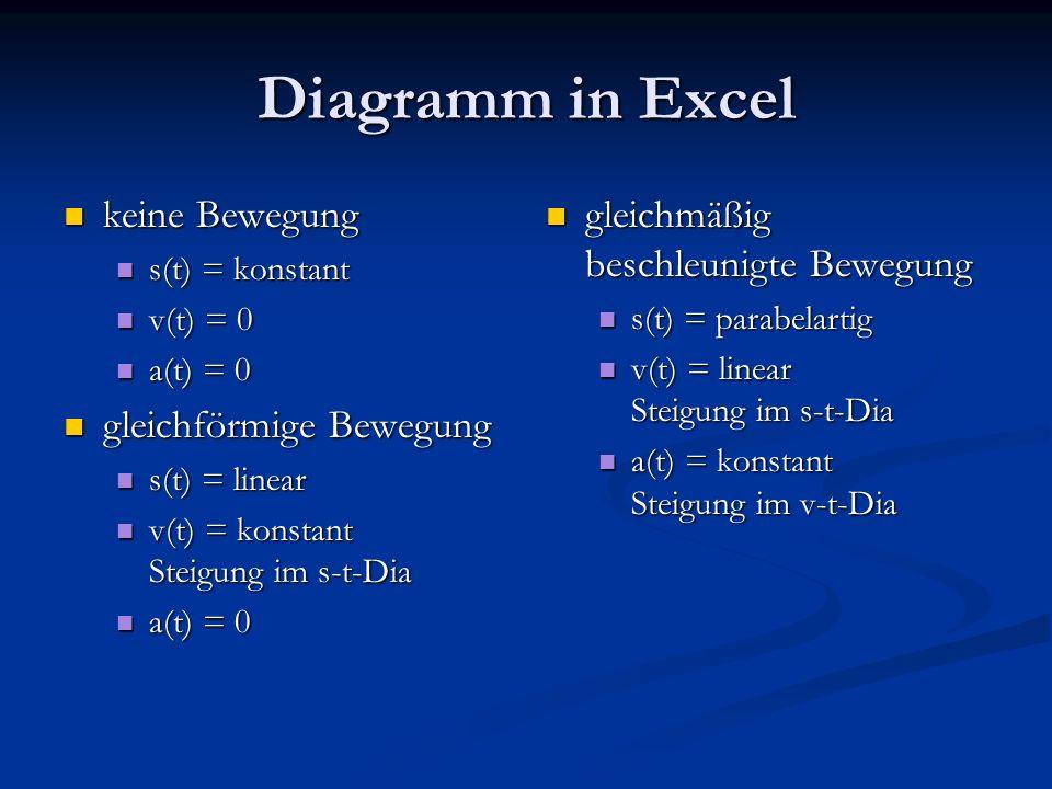 Diagramm in Excel keine Bewegung keine Bewegung s(t) = konstant s(t) = konstant v(t) = 0 v(t) = 0 a(t) = 0 a(t) = 0 gleichförmige Bewegung gleichförmige Bewegung s(t) = linear s(t) = linear v(t) = konstant Steigung im s-t-Dia v(t) = konstant Steigung im s-t-Dia a(t) = 0 a(t) = 0 gleichmäßig beschleunigte Bewegung s(t) = parabelartig v(t) = linear Steigung im s-t-Dia a(t) = konstant Steigung im v-t-Dia