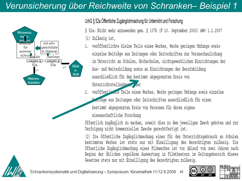 Schrankensystematik und Digitalisierung – Symposium Kinemathek 11/12.9.2008 40 Verunsicherung über Reichweite von Schranken– Beispiel 1 Wissensc hafts