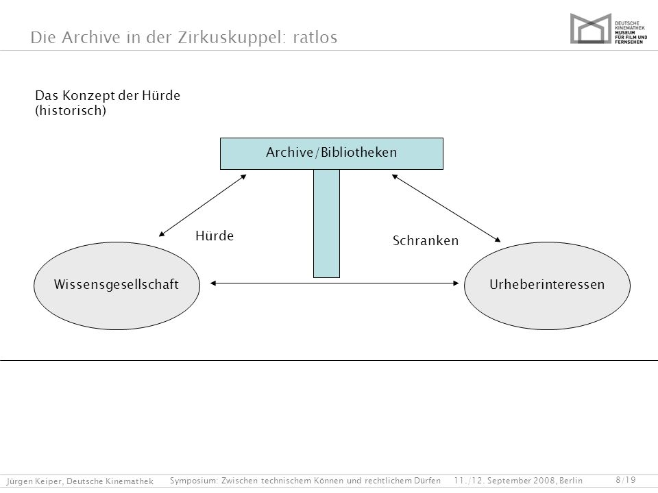 Symposium: Zwischen technischem Können und rechtlichem Dürfen 11./12. September 2008, Berlin Jürgen Keiper, Deutsche Kinemathek Die Archive in der Zir