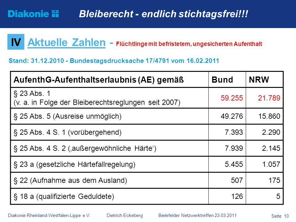 Diakonie Rheinland-Westfalen-Lippe e.V. Dietrich Eckeberg Bielefelder Netzwerktreffen 23.03.2011 Seite 10 IVAktuelle Zahlen - Flüchtlinge mit befriste
