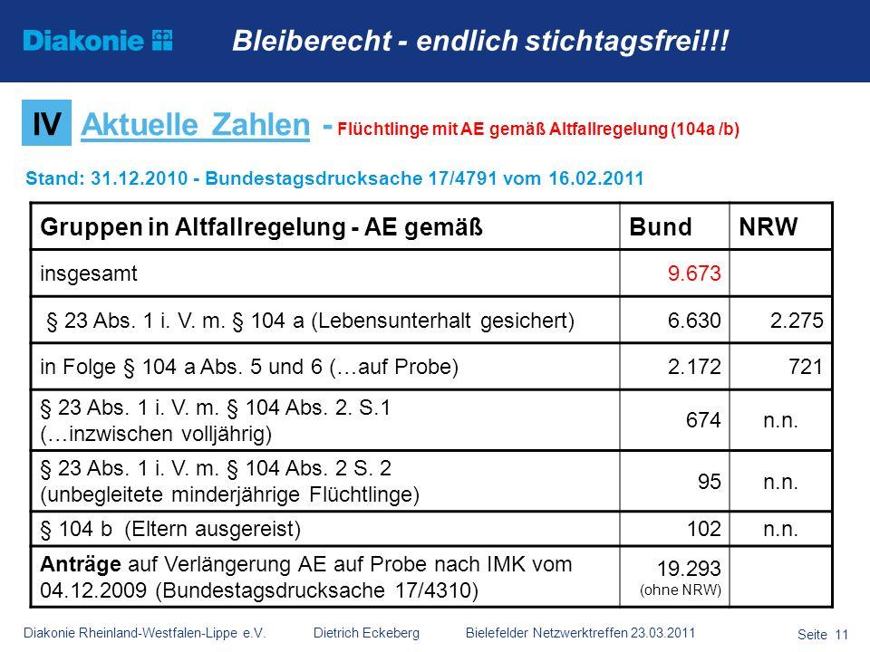 Diakonie Rheinland-Westfalen-Lippe e.V. Dietrich Eckeberg Bielefelder Netzwerktreffen 23.03.2011 Seite 11 IVAktuelle Zahlen - Flüchtlinge mit AE gemäß