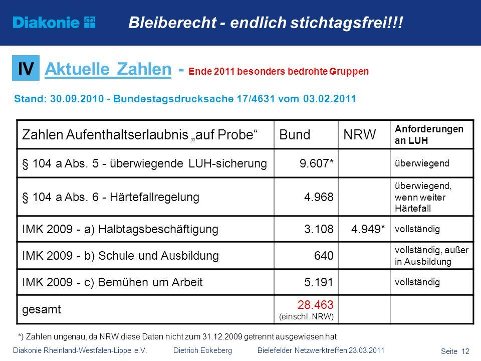 Diakonie Rheinland-Westfalen-Lippe e.V. Dietrich Eckeberg Bielefelder Netzwerktreffen 23.03.2011 Seite 12 IVAktuelle Zahlen - Ende 2011 besonders bedr