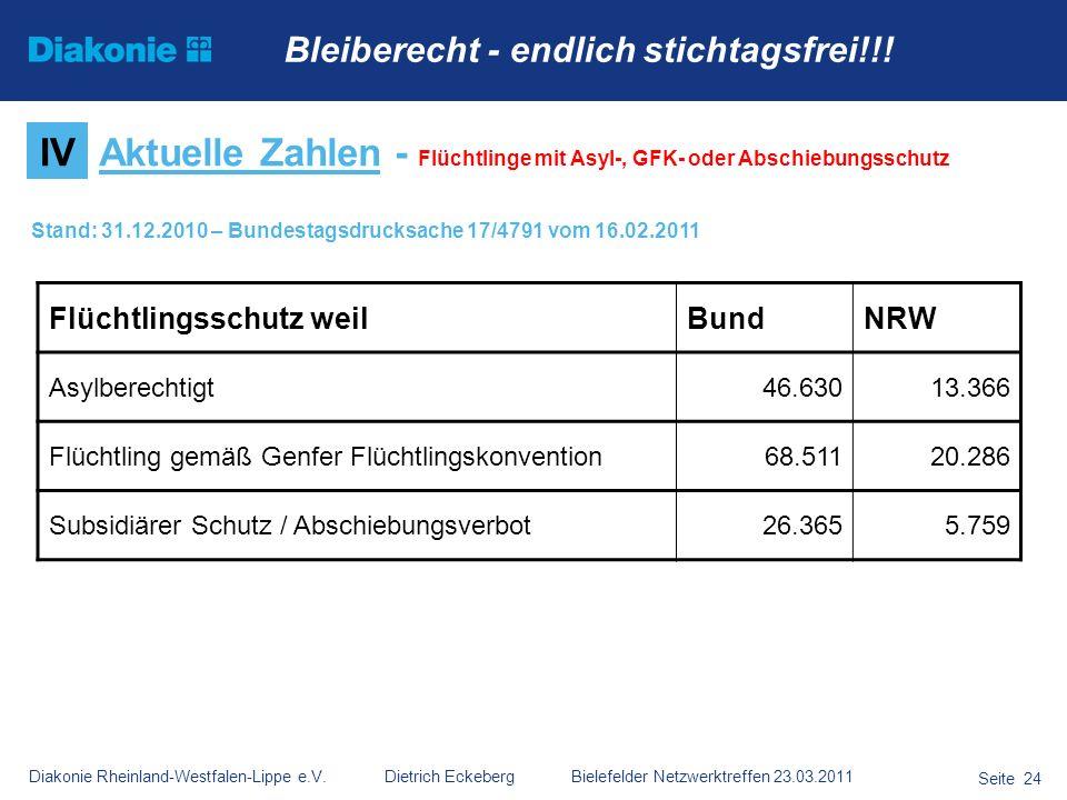 Diakonie Rheinland-Westfalen-Lippe e.V. Dietrich Eckeberg Bielefelder Netzwerktreffen 23.03.2011 Seite 24 IVAktuelle Zahlen - Flüchtlinge mit Asyl-, G