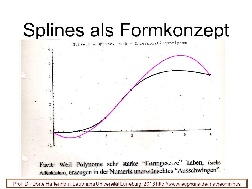 Splines als Formkonzept Prof. Dr. Dörte Haftendorn, Leuphana Universität Lüneburg, 2013 http://www.leuphana.de/matheomnibus