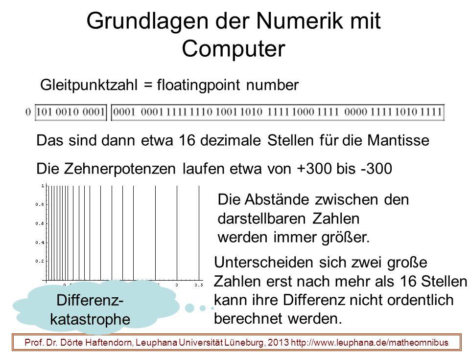 Grundlagen der Numerik mit Computer Prof. Dr. Dörte Haftendorn, Leuphana Universität Lüneburg, 2013 http://www.leuphana.de/matheomnibus Gleitpunktzahl
