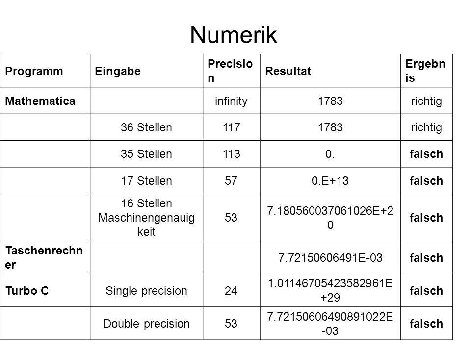 Numerik ProgrammEingabe Precisio n Resultat Ergebn is Mathematicainfinity1783richtig 36 Stellen1171783richtig 35 Stellen1130.falsch 17 Stellen570.E+13