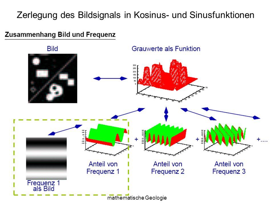 Sylvain Bonnet, Lehrstuhl für mathematische Geologie 10 Zerlegung des Bildsignals in Kosinus- und Sinusfunktionen