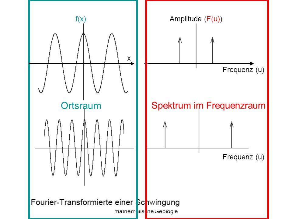 Sylvain Bonnet, Lehrstuhl für mathematische Geologie 18 Ortsraum Spektrum im Frequenzraum f(x)Amplitude (F(u)) Frequenz (u) x