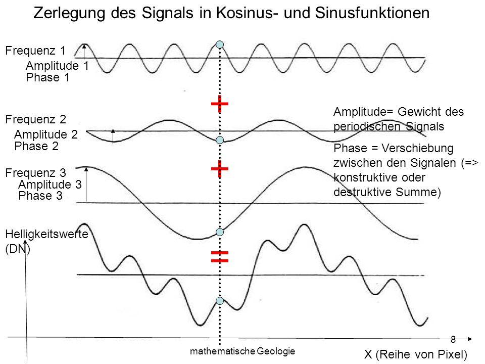Sylvain Bonnet, Lehrstuhl für mathematische Geologie 8 X (Reihe von Pixel) Helligkeitswerte (DN) + + = Zerlegung des Signals in Kosinus- und Sinusfunk