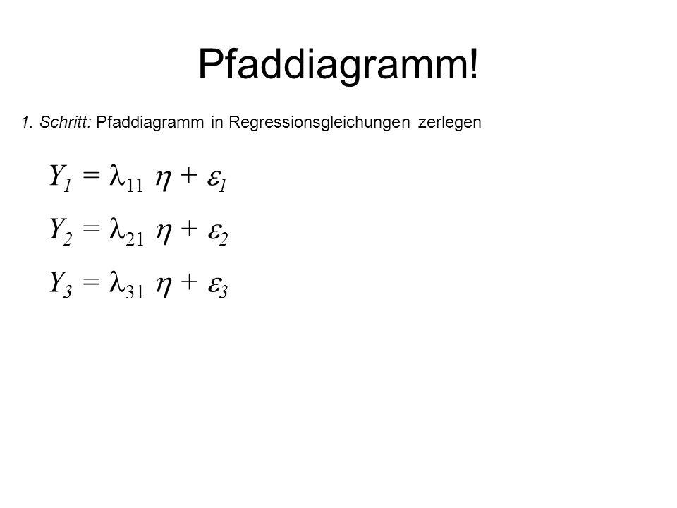 Pfaddiagramm! Y 1 = 11 + 1 1. Schritt: Pfaddiagramm in Regressionsgleichungen zerlegen Y 2 = 21 + 2 Y 3 = 31 + 3