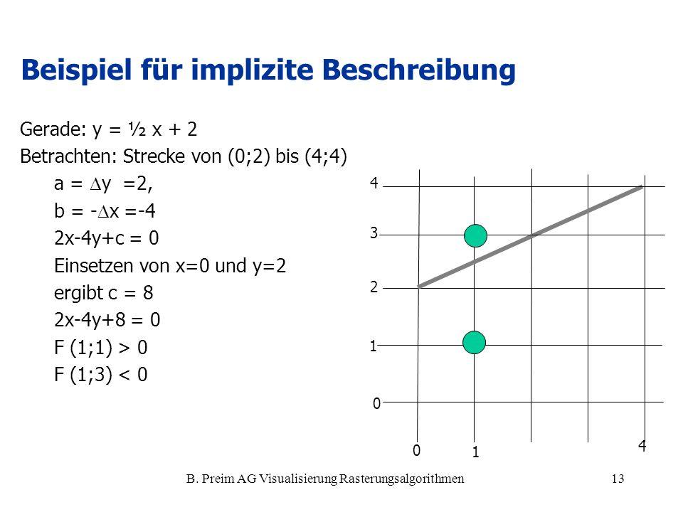 B. Preim AG Visualisierung Rasterungsalgorithmen13 Beispiel für implizite Beschreibung Gerade: y = ½ x + 2 Betrachten: Strecke von (0;2) bis (4;4) a =