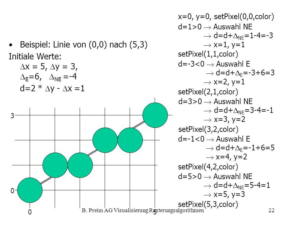 B. Preim AG Visualisierung Rasterungsalgorithmen22 0 0 5 3 Beispiel: Linie von (0,0) nach (5,3) Initiale Werte: x = 5, y = 3, E =6, NE =-4 d=2 * y - x