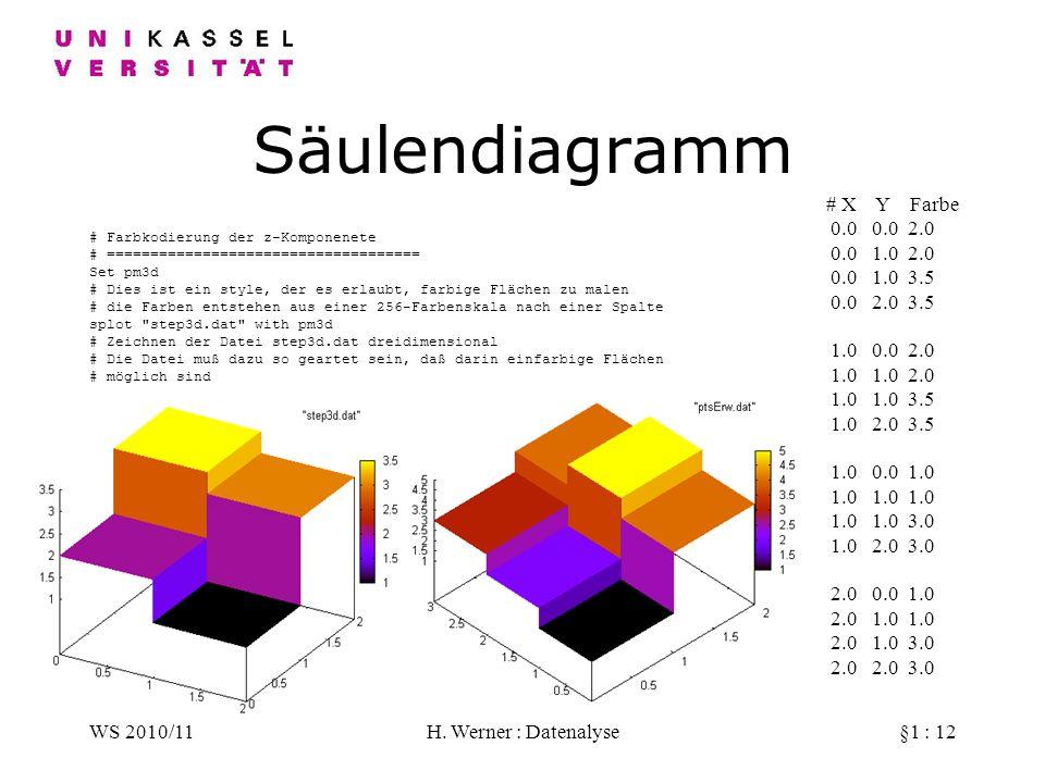 WS 2010/11H. Werner : Datenalyse§1 : 12 Säulendiagramm # Farbkodierung der z-Komponenete # ==================================== Set pm3d # Dies ist ei