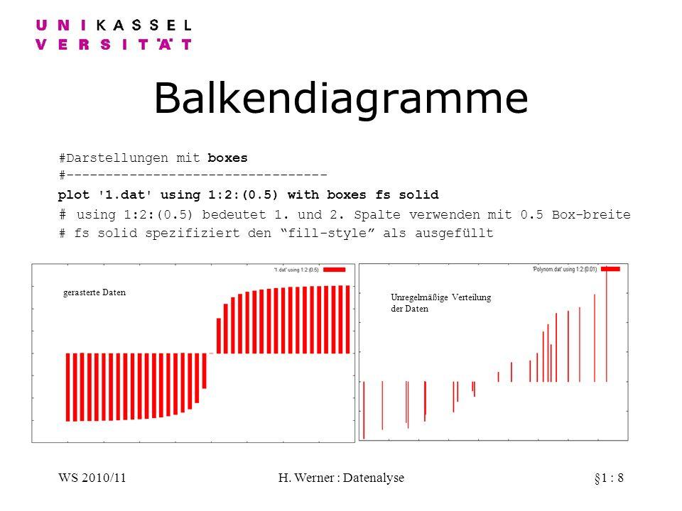 WS 2010/11H. Werner : Datenalyse§1 : 8 Balkendiagramme #Darstellungen mit boxes #--------------------------------- plot '1.dat' using 1:2:(0.5) with b