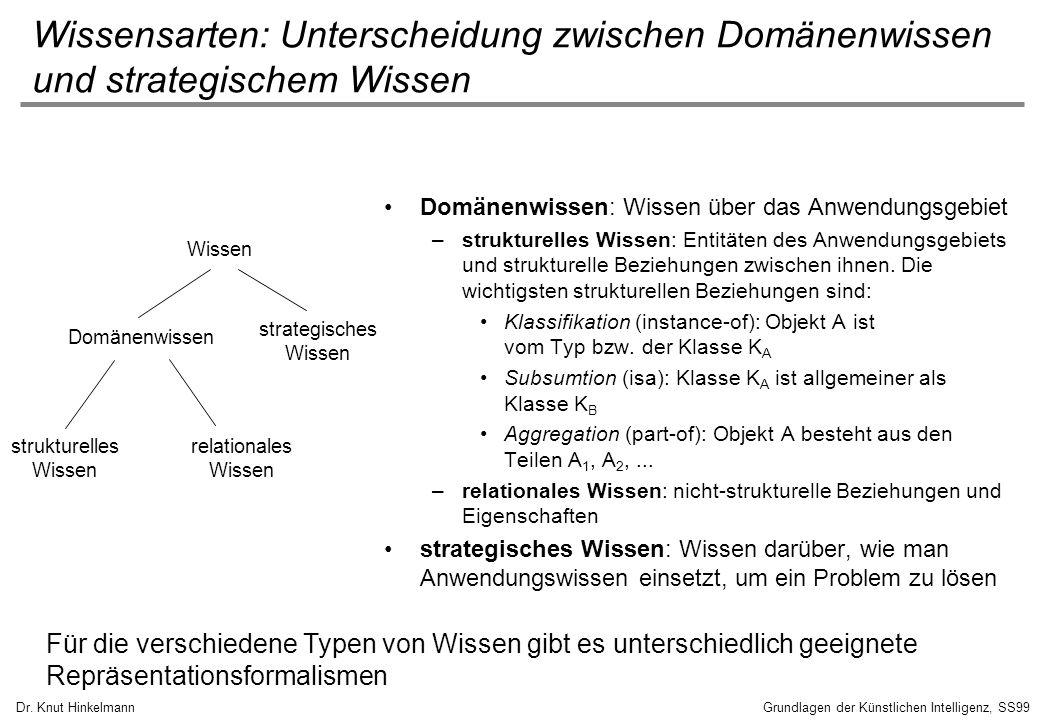 Dr. Knut HinkelmannGrundlagen der Künstlichen Intelligenz, SS99 Wissen Domänenwissen strukturelles Wissen relationales Wissen strategisches Wissen Dom