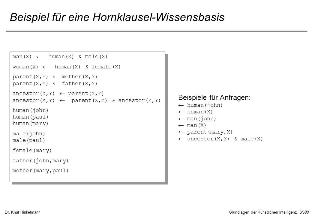 Dr. Knut HinkelmannGrundlagen der Künstlichen Intelligenz, SS99 Beispiel für eine Hornklausel-Wissensbasis man(X) human(X) & male(X) woman(X) human(X)