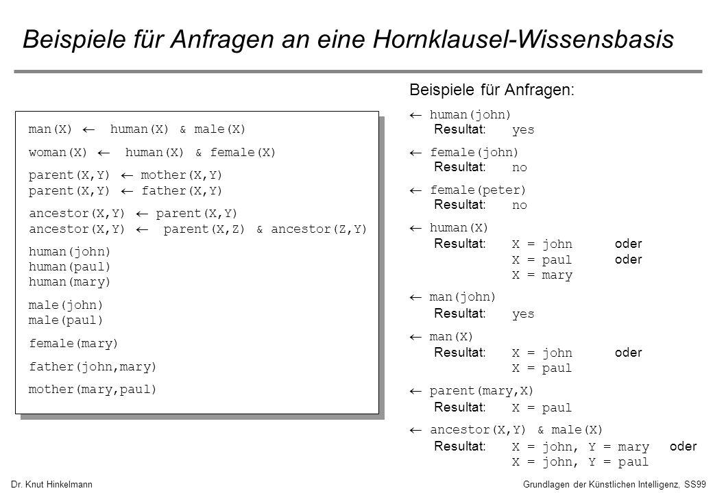 Dr. Knut HinkelmannGrundlagen der Künstlichen Intelligenz, SS99 Beispiele für Anfragen an eine Hornklausel-Wissensbasis man(X) human(X) & male(X) woma