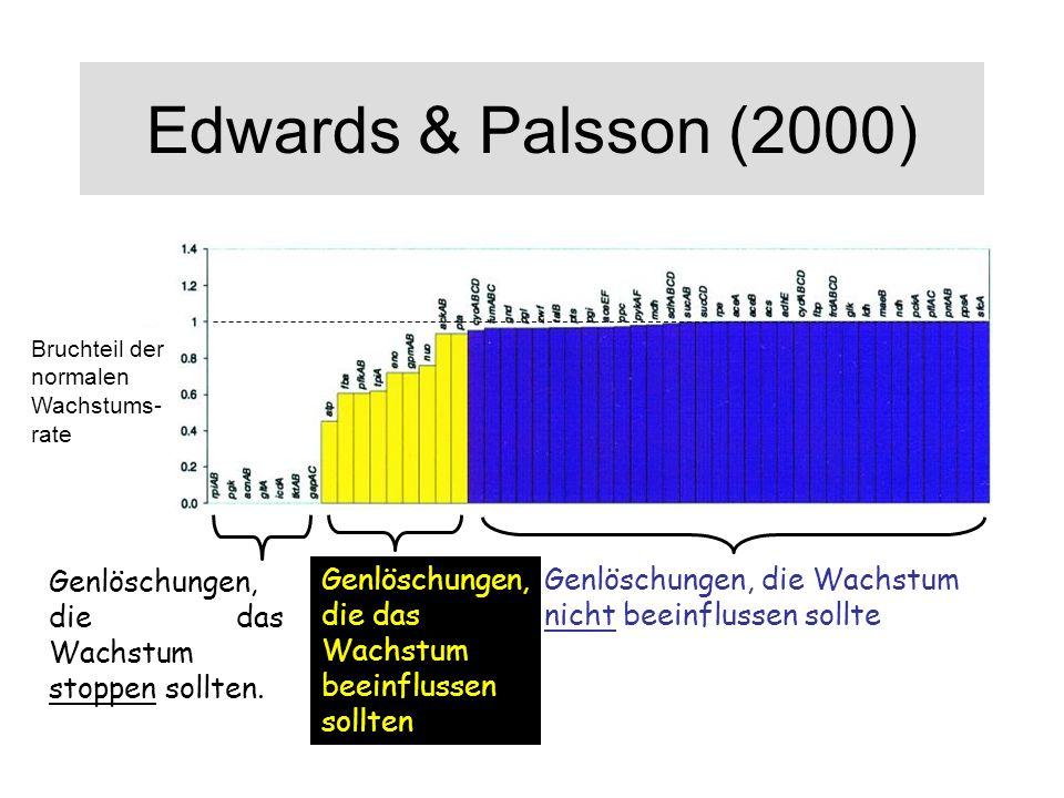 Edwards & Palsson (2000) Bruchteil der normalen Wachstums- rate Genlöschungen, die Wachstum nicht beeinflussen sollte Genlöschungen, die das Wachstum