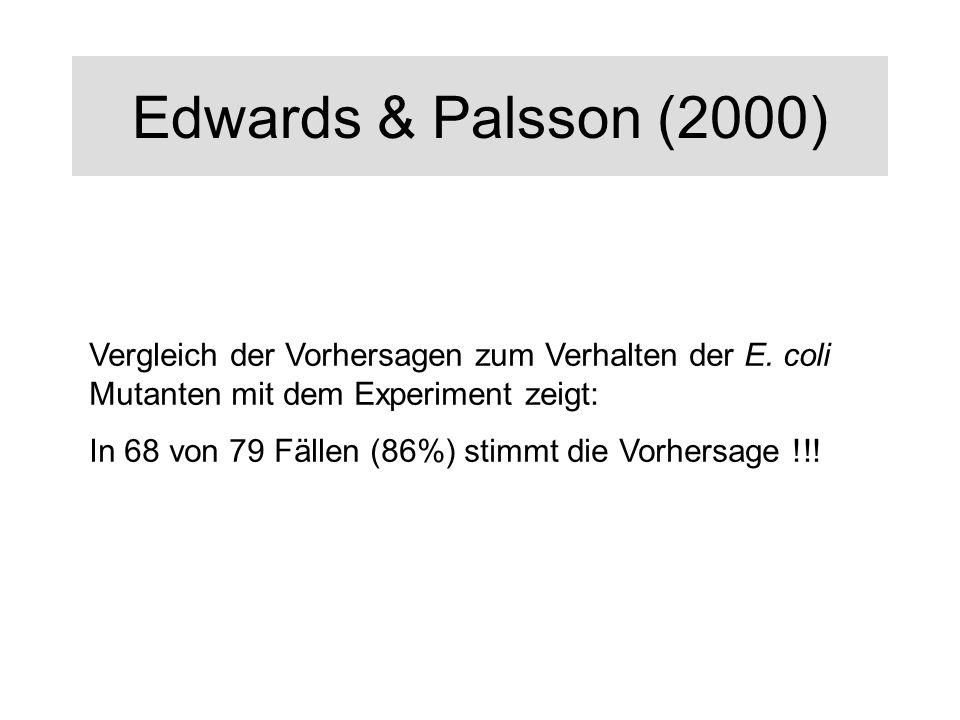 Edwards & Palsson (2000) Vergleich der Vorhersagen zum Verhalten der E. coli Mutanten mit dem Experiment zeigt: In 68 von 79 Fällen (86%) stimmt die V