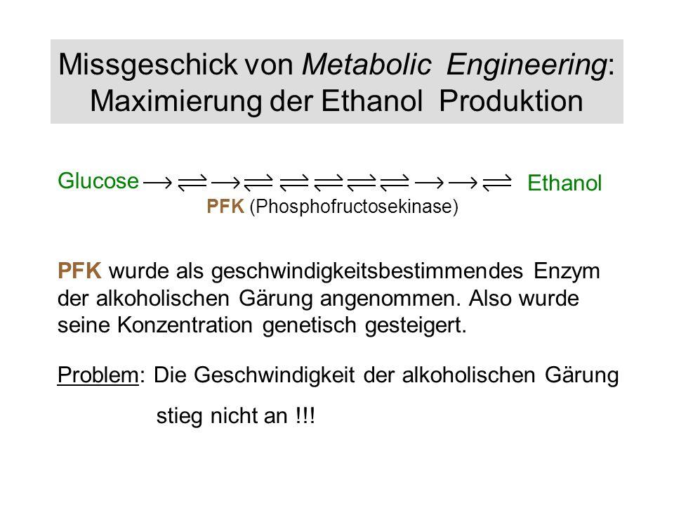 Missgeschick von Metabolic Engineering: Maximierung der Ethanol Produktion PFK (Phosphofructosekinase) Ethanol Glucose PFK wurde als geschwindigkeitsb