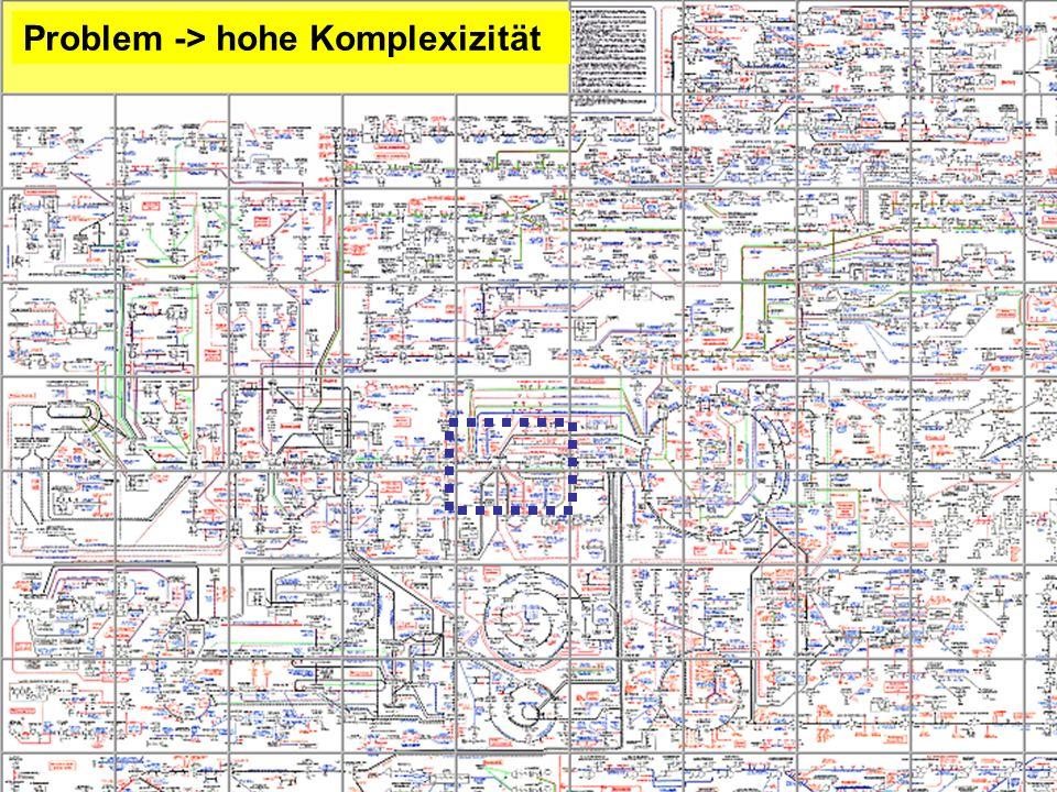 Problem -> hohe Komplexizität