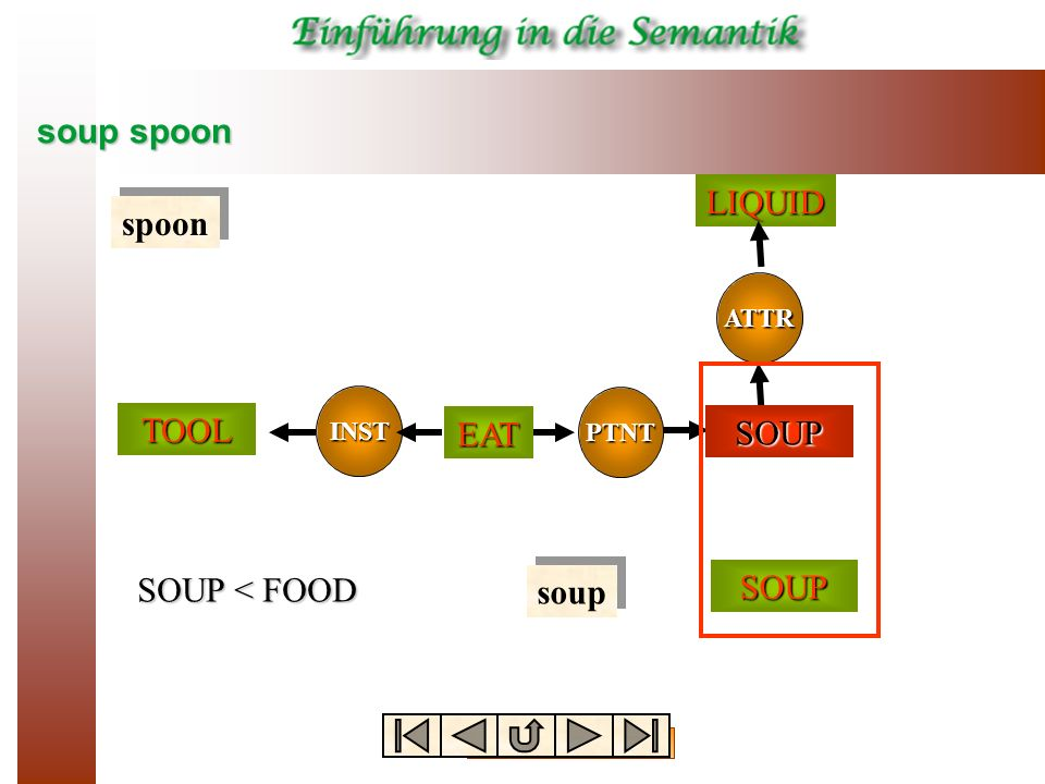soup spoon SOUP spoon soup SOUP < FOOD TOOL PTNT INST EAT FOOD ATTRLIQUIDSOUP