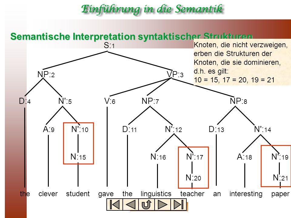 Semantische Interpretation syntaktischer Strukturen thecleverstudentgavethelinguisticsteacheraninterestingpaper S: 1 NP: 2 NP: 8 NP: 7 VP: 3 D: 4 D: 1