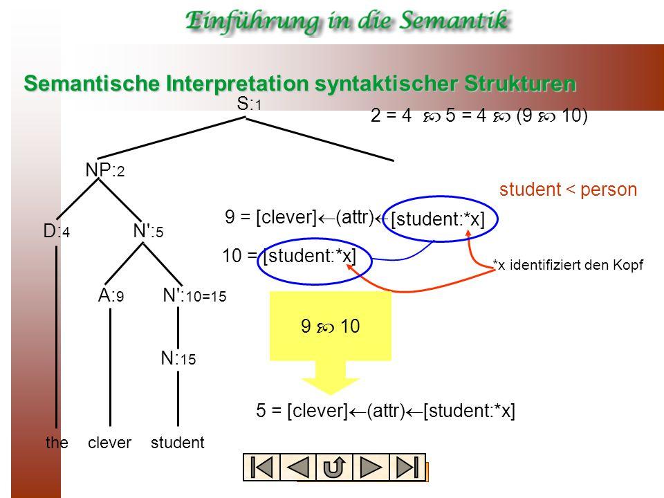 Semantische Interpretation syntaktischer Strukturen thecleverstudent S: 1 NP: 2 D: 4 N': 5 N': 10=15 N: 15 A: 9 2 = 4 5 = 4 (9 10) 9 = [clever] (attr)