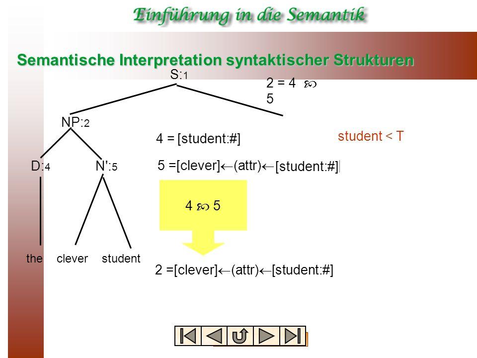 Semantische Interpretation syntaktischer Strukturen thecleverstudent S: 1 NP: 2 D: 4 N': 5 5 =[clever] (attr) [student:*x] 4 5 4 =[T:#] 2 = 4 5 [stude