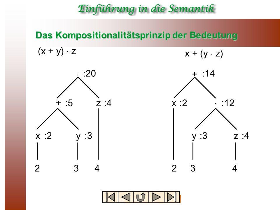 Das Kompositionalitätsprinzip der Bedeutung + + zx xyyz 234234 (x + y) z x + (y z) :2:3 :4:5:2 :3:4 :12 :14:20