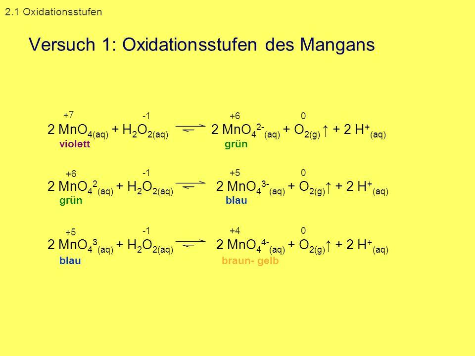2 MnO 4  (aq) + H 2 O 2(aq) 2 MnO 4 2- (aq) + O 2(g) + 2 H + (aq) violett grün +7 +60 grünblau 2 MnO 4 2 (aq) + H 2 O 2(aq) 2 MnO 4 3- (aq) + O 2(g)