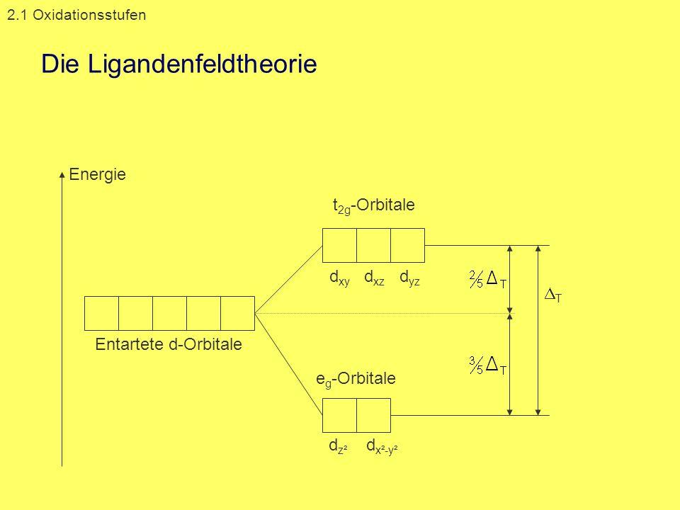 Die Ligandenfeldtheorie 2.1 Oxidationsstufen e g -Orbitale t 2g -Orbitale Energie Entartete d-Orbitale d xy d xz d yz d z² d x²-y² T