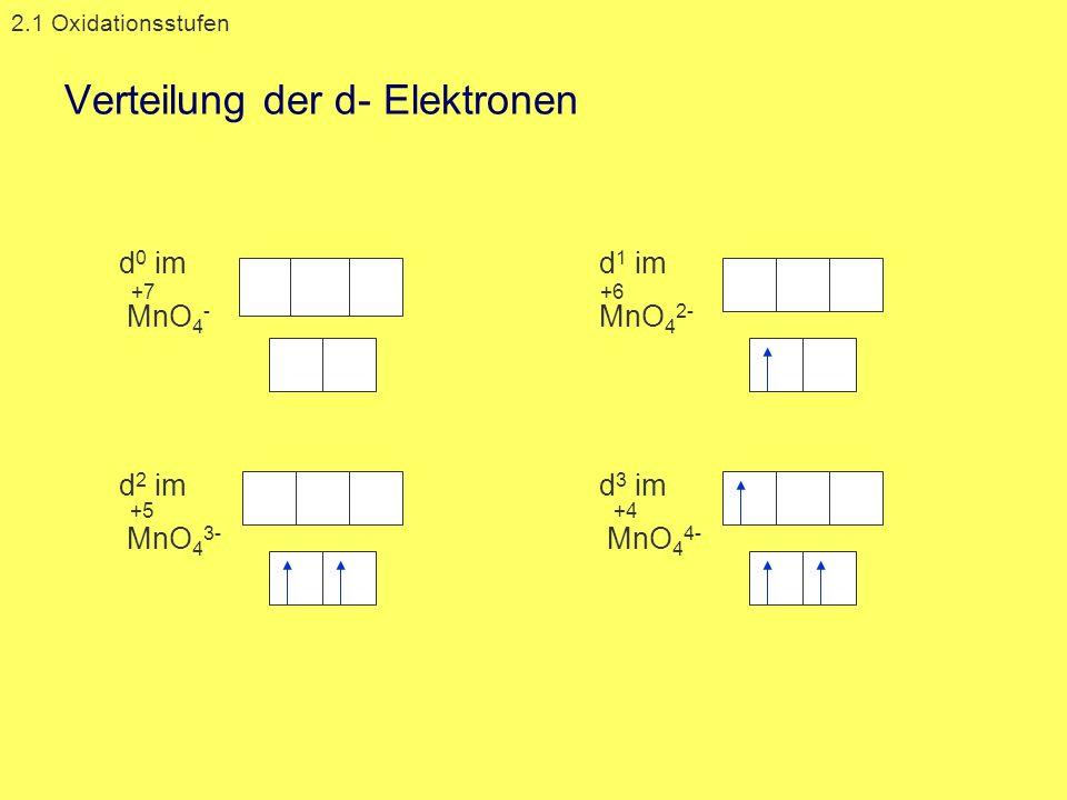 Verteilung der d- Elektronen d 0 im MnO 4 - d 1 im MnO 4 2- d 2 im MnO 4 3- d 3 im MnO 4 4- 2.1 Oxidationsstufen +7+6 +5+4