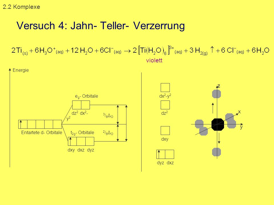 Entartete d- Orbitale dz 2 dx 2 - y 2 dxy dxz dyz 2/5ΔO2/5ΔO 3/5ΔO3/5ΔO dz 2 dx 2 -y 2 dxy dyz dxz e g - Orbitale t 2g - Orbitale Energie violett z x
