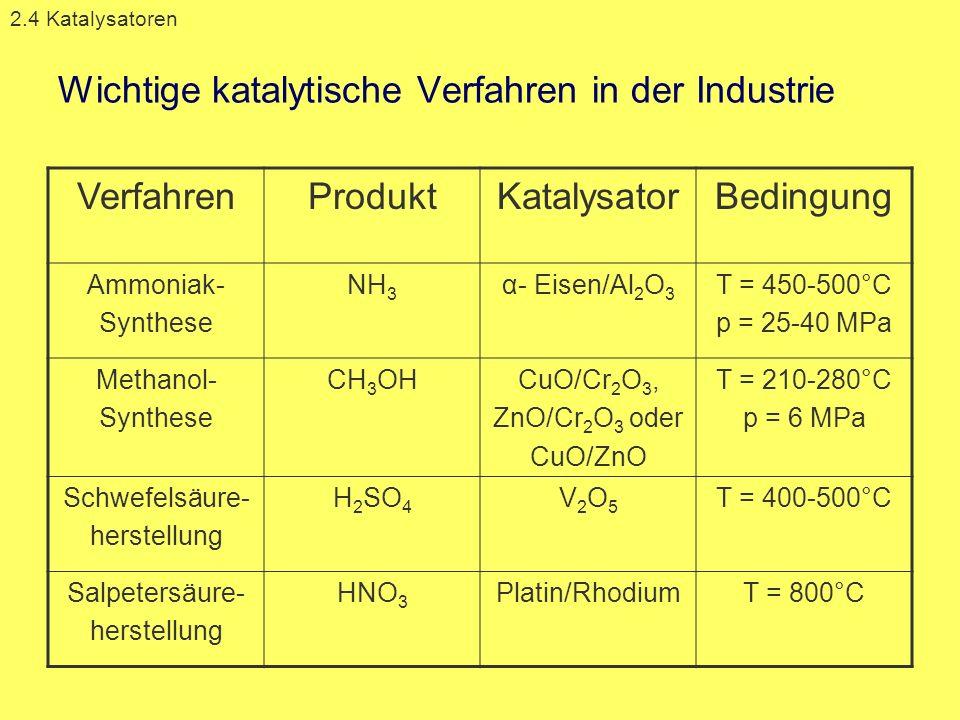 Wichtige katalytische Verfahren in der Industrie 2.4 Katalysatoren VerfahrenProduktKatalysatorBedingung Ammoniak- Synthese NH 3 α- Eisen/Al 2 O 3 T =