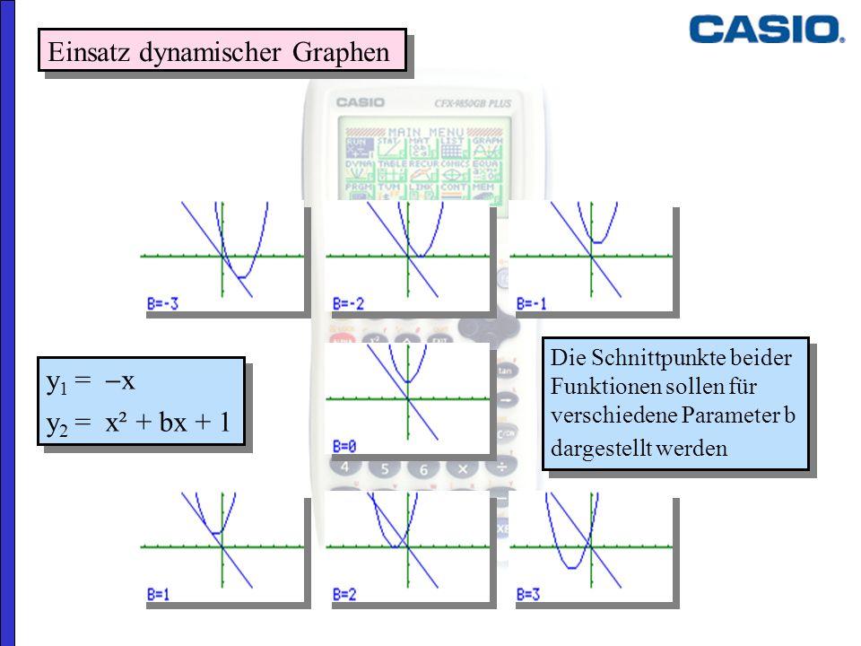 y 1 = x y 2 = x² + bx + 1 y 1 = x y 2 = x² + bx + 1 Einsatz dynamischer Graphen Die Schnittpunkte beider Funktionen sollen für verschiedene Parameter