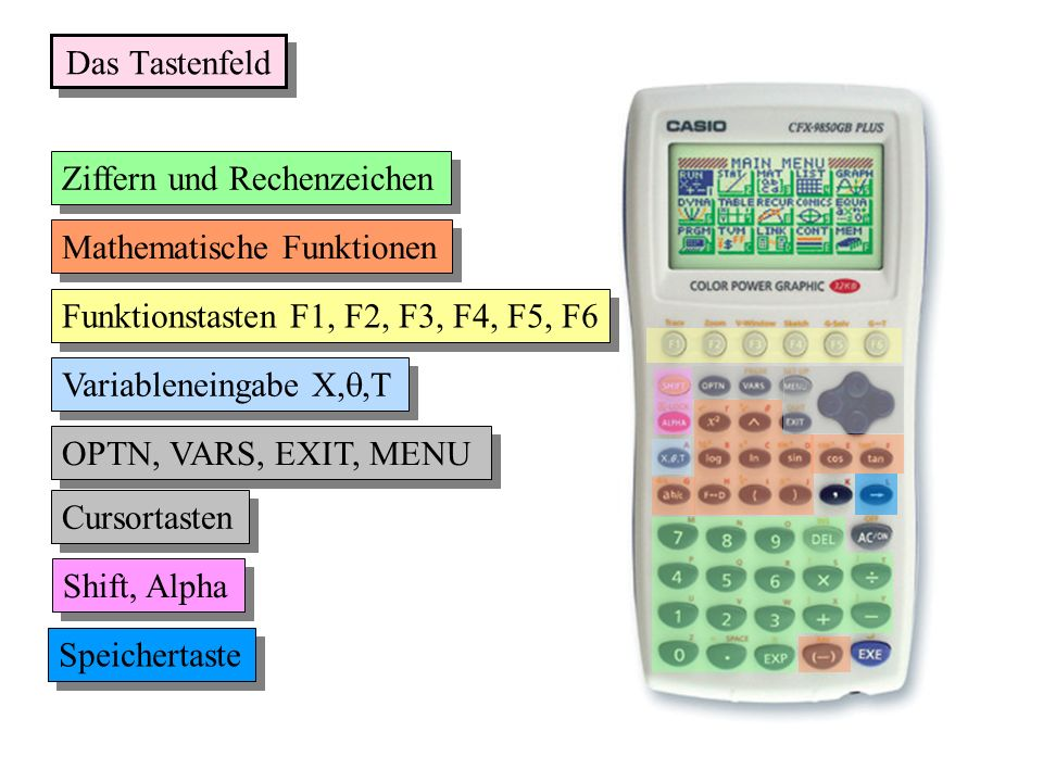 Ziffern und Rechenzeichen Mathematische Funktionen Funktionstasten F1 F2, F3, F4, F5, F6 Variableneingabe X, Shift, Alpha Speichertaste OPTN, VARS, EX