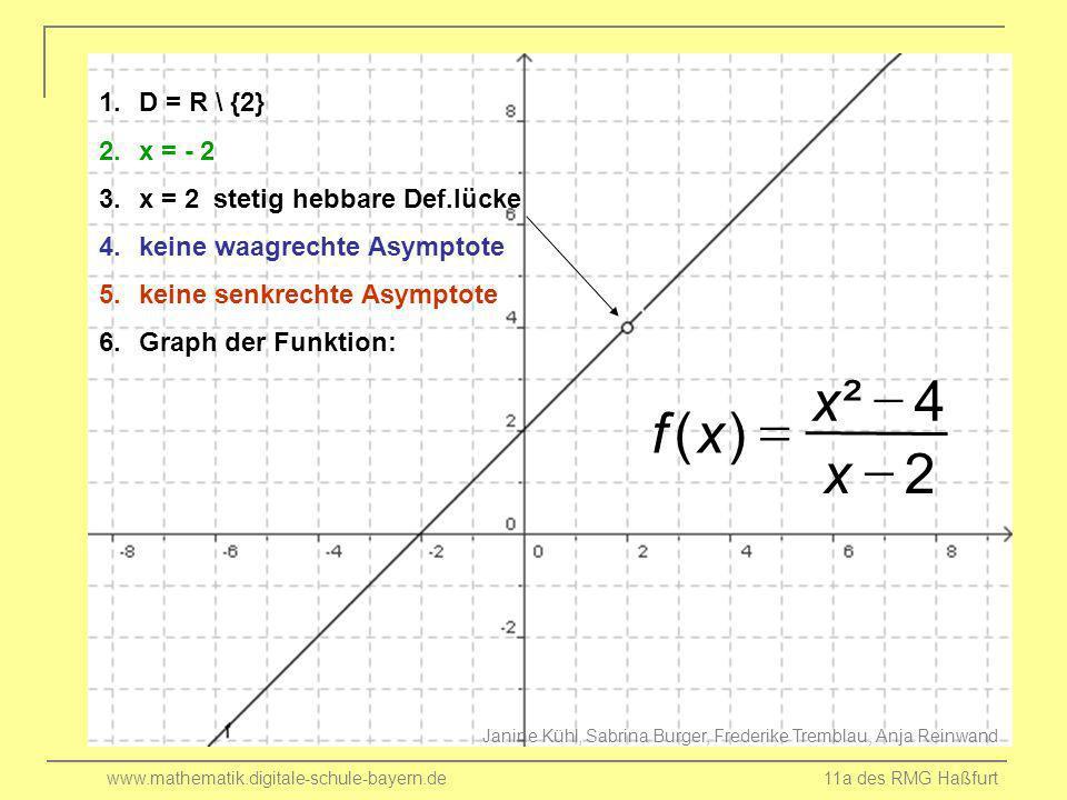 www.mathematik.digitale-schule-bayern.de 11a des RMG Haßfurt 1.D = R \ {2} 2.x = - 2 3.x = 2 stetig hebbare Def.lücke 4.keine waagrechte Asymptote 5.k