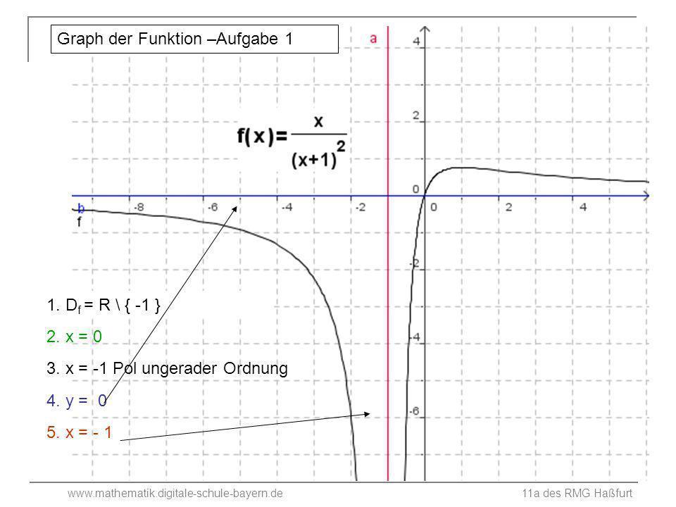 www.mathematik.digitale-schule-bayern.de 11a des RMG Haßfurt 1.Definitionsbereich 2.Nullstellen 3.Art der Definitionslücken 4.Waagrechte Asymptote 5.Senkrechte Asymptoten 6.Graph der Funktion D = R \ {0, 2} (-1/0) ; (3 /0) x = 2 Polstelle ungerader Ordnung x = 0 Polstelle ungerader Ordnung y = 2 x = 2; x = 0 Aufgabe 7 Bestimme dazu die Grenzwerte an den Definitionslücken!