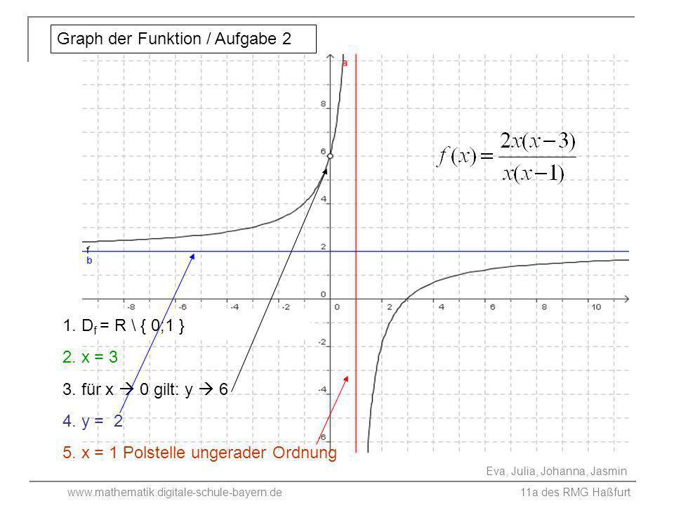 www.mathematik.digitale-schule-bayern.de 11a des RMG Haßfurt Eva, Julia, Johanna, Jasmin 3. für x 0 gilt: y 6 5. x = 1 Polstelle ungerader Ordnung 1.