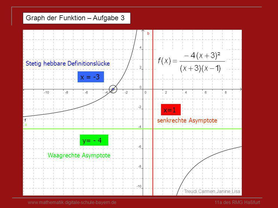 www.mathematik.digitale-schule-bayern.de 11a des RMG Haßfurt Graph der Funktion – Aufgabe 3 y= - 4 x=1 x = -3 Treudi,Carmen,Janine,Lisa Stetig hebbare