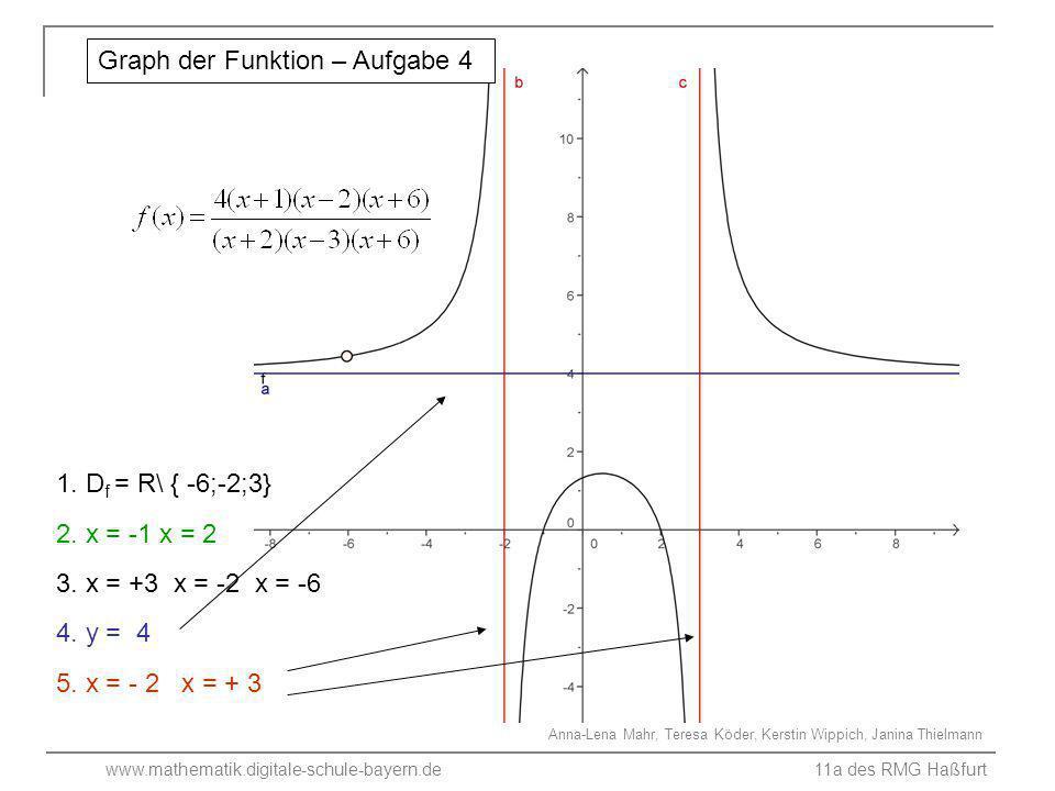 www.mathematik.digitale-schule-bayern.de 11a des RMG Haßfurt 1.Definitionsbereich 2.Nullstellen 3.Art der Definitionslücken 4.Waagrechte Asymptote 5.Senkrechte Asymptoten 6.Graph der Funktion D = R \ {1;-4} (-2/0) ; (3/0) x = 1 Pol ungerader Ordnung x = - 4 Pol ungerader Ordnung y = 1,5 x = 1;- 4 Aufgabe 5 Bestimme dazu die Grenzwerte an den Definitionslücken!