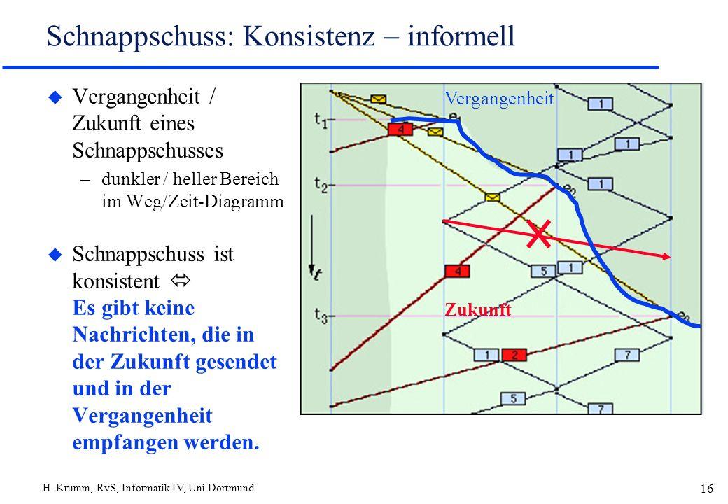 H. Krumm, RvS, Informatik IV, Uni Dortmund 16 Schnappschuss: Konsistenz informell u Vergangenheit / Zukunft eines Schnappschusses –dunkler / heller Be