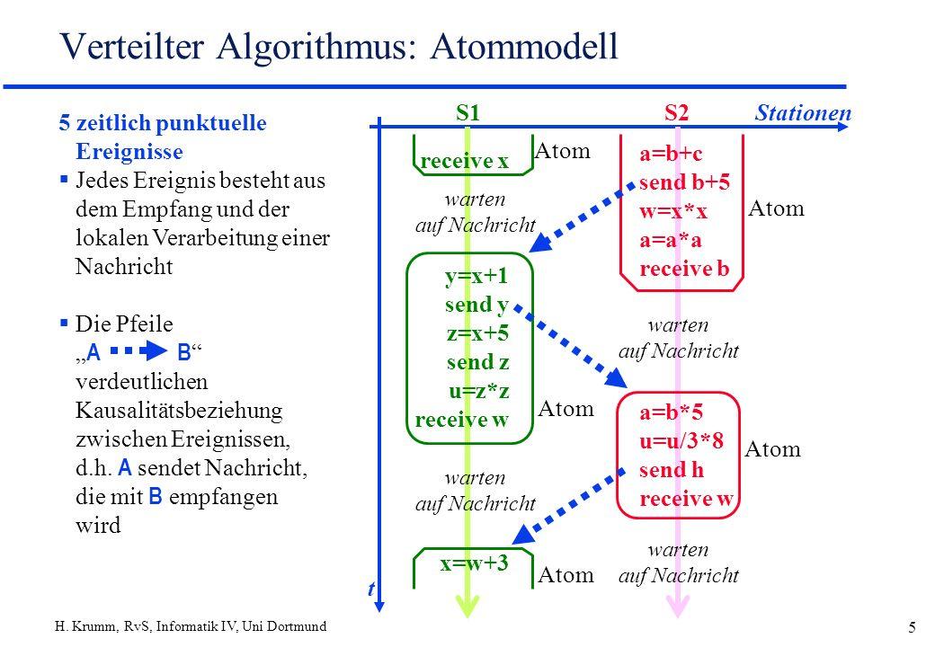 H. Krumm, RvS, Informatik IV, Uni Dortmund 5 Verteilter Algorithmus: Atommodell 5 zeitlich punktuelle Ereignisse Jedes Ereignis besteht aus dem Empfan