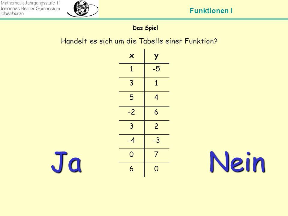 Funktionen I Mathematik Jahrgangsstufe 11 Das Spiel xy 1-5 31 54 -26 32 -4-3 07 60 Handelt es sich um die Tabelle einer Funktion.